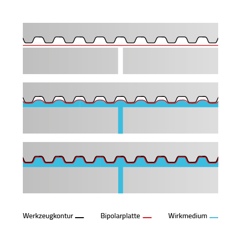 graebener-bipolar-plate-technologies-hydroforming-skizze